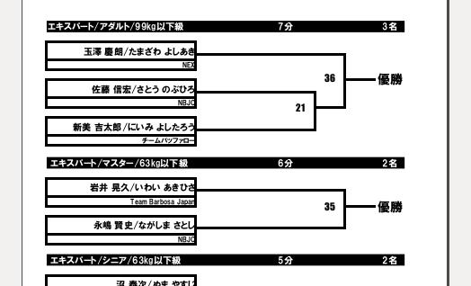 極7トーナメント表